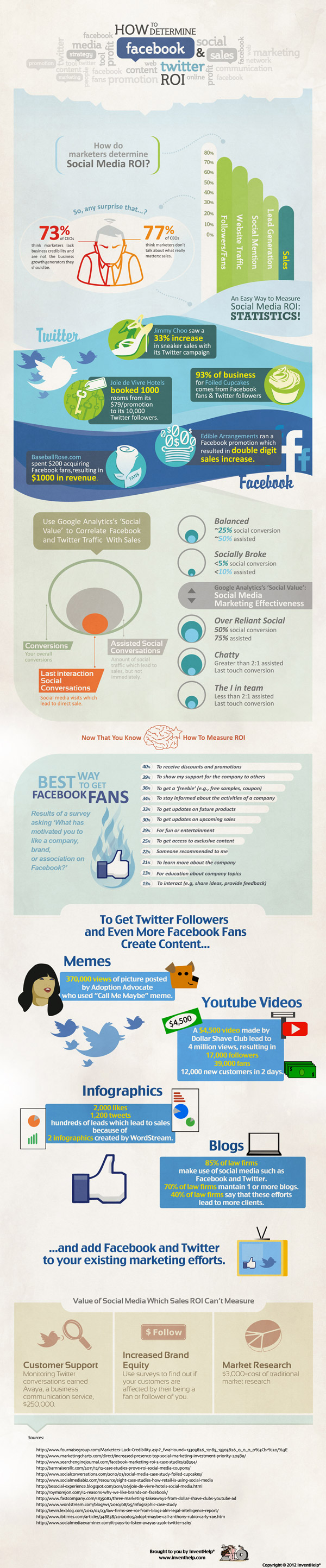 how_to_determine_facebook_and_twitter_roi